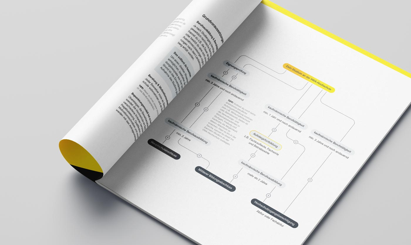 Broschüren Gestaltung Grafiken